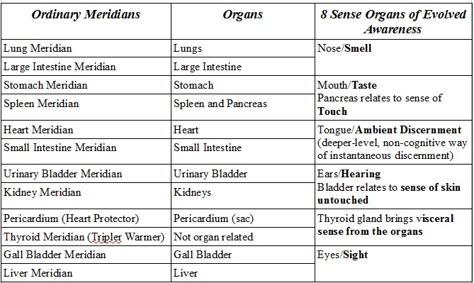 Meridians Organs and Sense Organs table