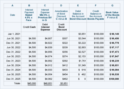 Excel Bond Amortization Schedule Template - download loan amortization schedule payment ...