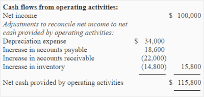 Exercise 8 (Net cash provided/used by operating activities - indirect method ) - Accounting for ...