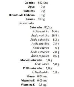 Composición del Aceite de Coco