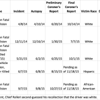 Action Alameda News compiled this table based on data provided by Alameda police chief Paul Rolleri.