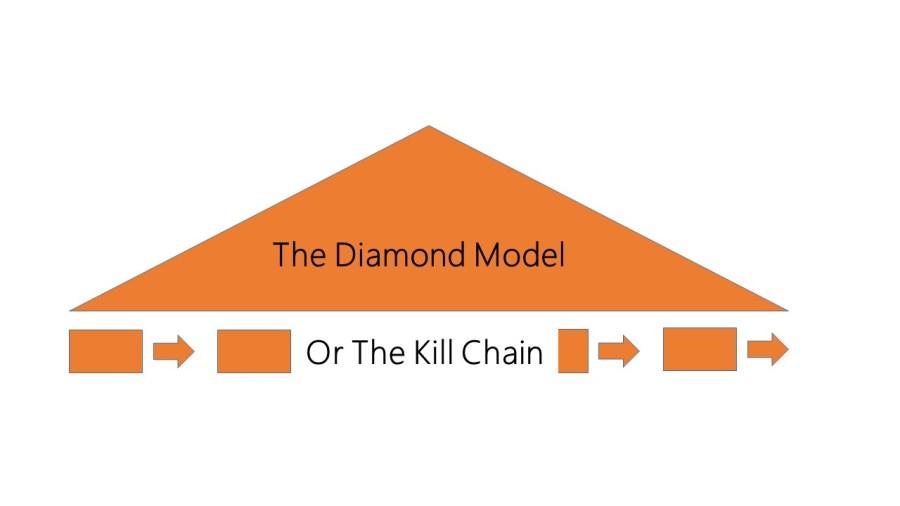 DiamondOrChains