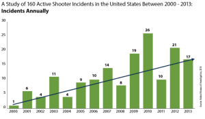 a-study-of-active-shooter-incidents-in-the-u.s.-between-2000-and-2013 2014-09-26 21-00-16