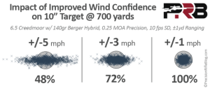 impact-of-improved-wind-call-at-700-yards