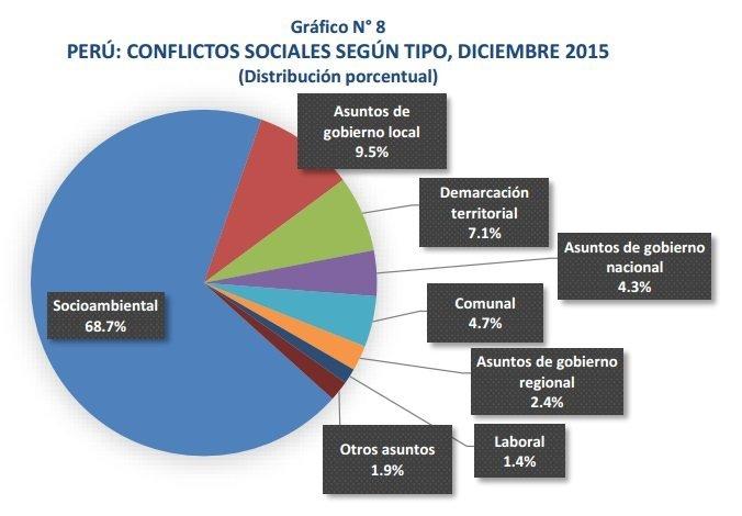 cuadro conflictos1
