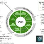 5. Sales Functionality