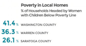 poverty in local homes
