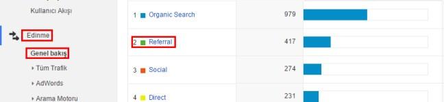 Google-Analytics-Edinme-Genel-Bakış-Referans-Adobewordpress