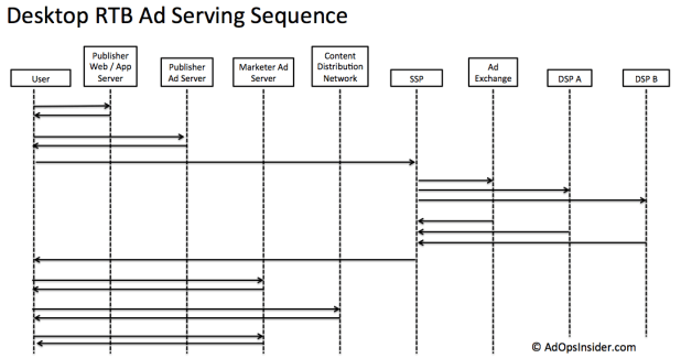 Desktop RTB Ad Serving Sequence Diagram
