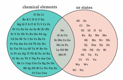 Element Venn
