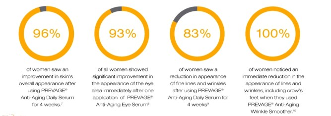the-power-of-prevage-3 elizabeth arden skincare