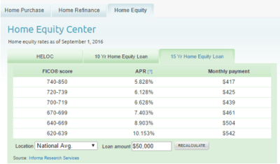 Home Equity Loan Rates | Guide | Finding the Best Home Equity Loan Interest Rates – AdvisoryHQ