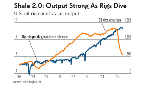 perry_shale_2.0_output_strong_chart_1_052615