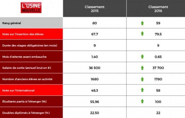 tableau-classement-ecoles-d-ingenieurs-aeromorning.com