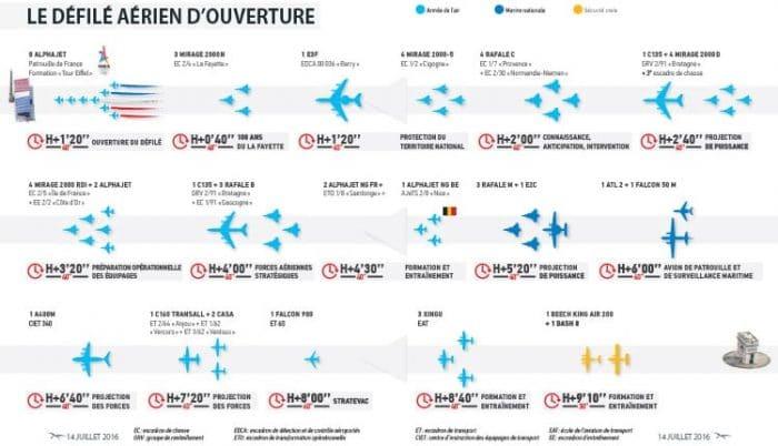tout-savoir-defilé-aerien-juillet-liste