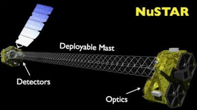 NuSTAR Telescope Picture