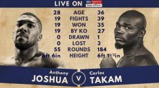 skysports-anthony-joshua-carlos-takam-tale-of-the-tape_4131394