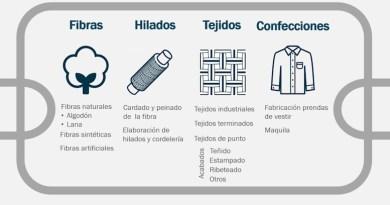 Industria de algodón, fibras, textiles y confecciones no está en cuidados intensivos