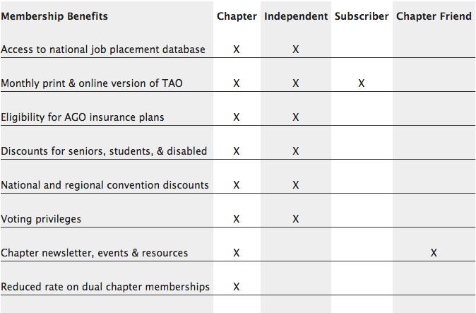 AGO Membership Comparison Chart