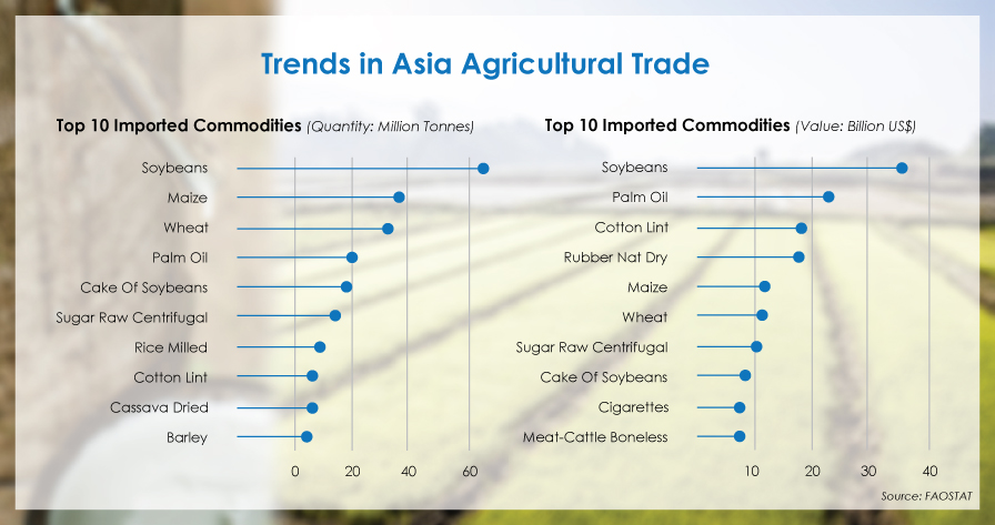 Top 10 Imported Commodities (Quantity: Million Tonnes), Major Asia trade commodities are Palm Oil, Rice, Wheat and Rubber.