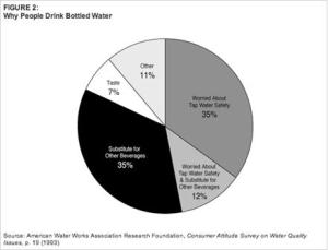 This chart shows the reasons people consume bottled water. Chart courtesy of http://www.nrdc.org/water/drinking/bw/chap2.asp#note47
