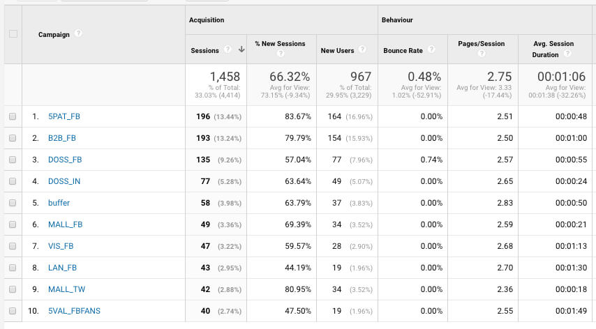 medir-acciones-offline-google-analytics
