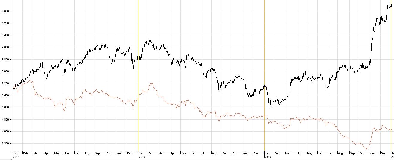 ارتفاع اسعار القصب ترجح استمرار معاناة شركات الاغذية فى البورصة - جريدة البورصة