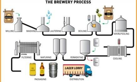 brewingschematic