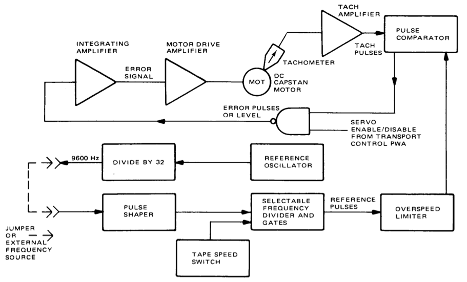 Capstan Servo Block Diagram