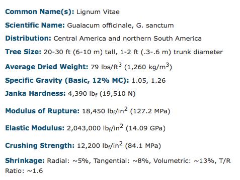 Lignum vitae mechanical properties