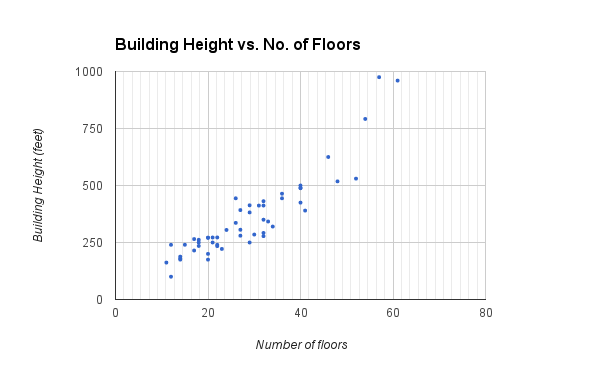 Height v floors