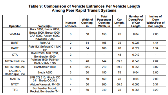 WMATA Capacity Analysis, comparison of ingress/egress for rail cars in peer systems.