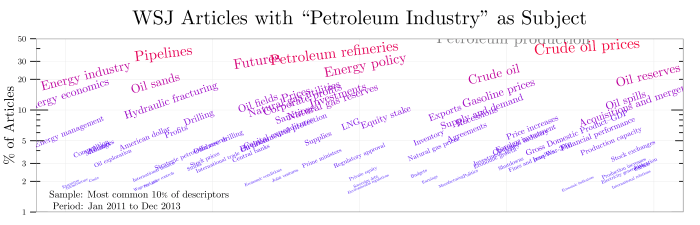 petroleumindustry-search-subjects