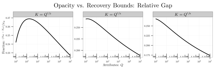 plot--opacity-vs-recovery-bound-relative-gap