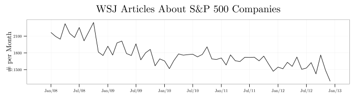 plot--wsj-articles-about-sp500-companies-per-month--18jul2014