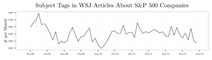 plot--wsj-subjects-about-sp500-companies-per-month--18jul2014