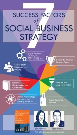 7 succesfactoren infographic