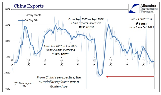 ABOOK Mar 2016 China Trade Exports Longer