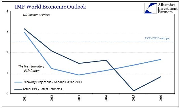 ABOOK Apr 2016 IMF WEO US CPI
