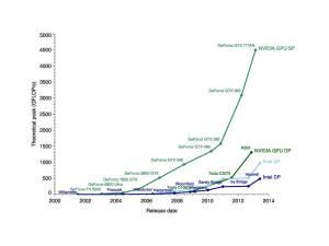 CPUs vs GPUs, courtesy Michael Galloy.