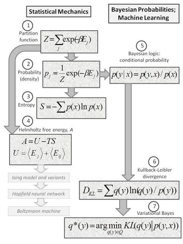 Seven equations from statistical mechanics and Bayesian probability theory that you need to know, including the Kullback-Leibler divergence and variational Bayes.