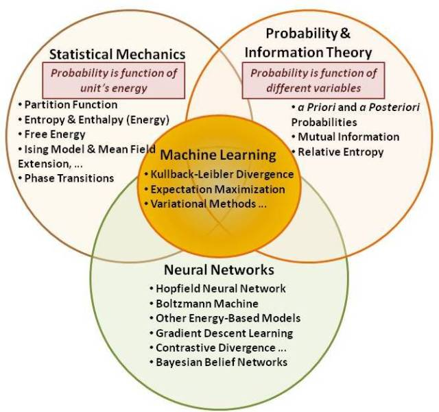 Machine learning incorporates statistical mechanics, Bayesian probability theory and information theory, and neural networks.