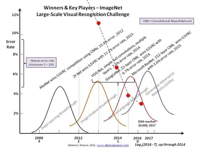 Winners and key players in the ImageNet competition over the last several years.