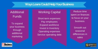 Quick and Easy Ways to Find Small Business Loans ...