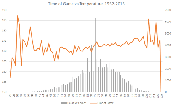 Temp vs time of game 1952-2015
