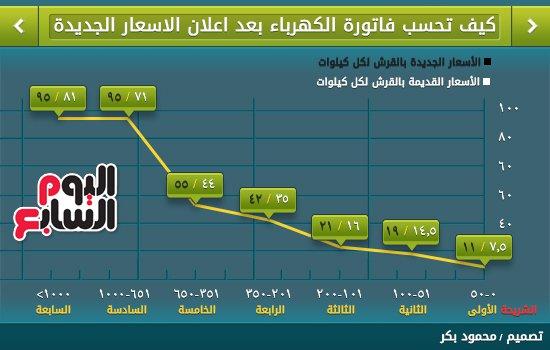 كهرباء مصر
