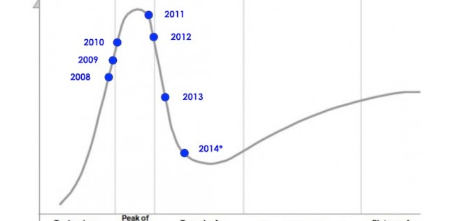 augmented reality hype cycle