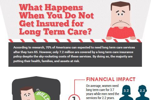The disadvantages of not having insurance for long term care [Infographic]