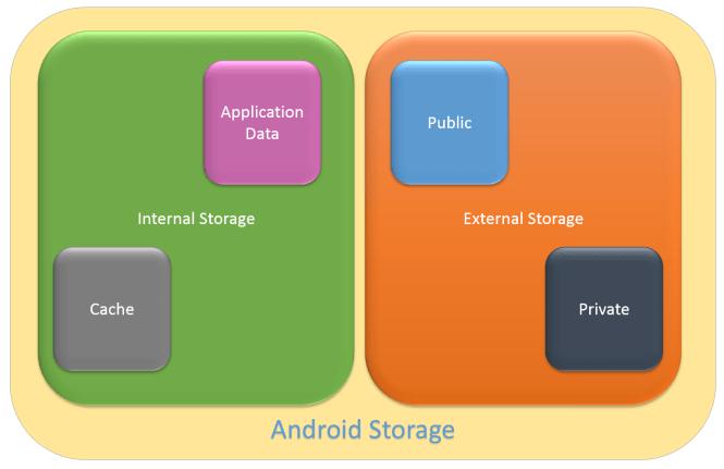 AndroidStorage