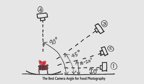 Pratica guida per fotografare il cibo.